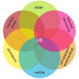 ux dizajn